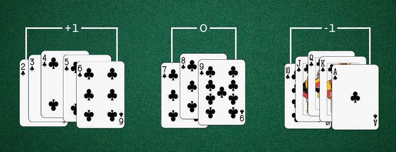 Basic Hi-Lo Blackjack Card Counting System