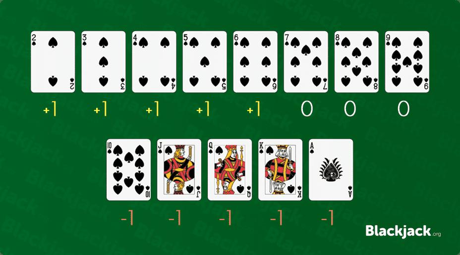 Conteo De Cartas En Blackjack